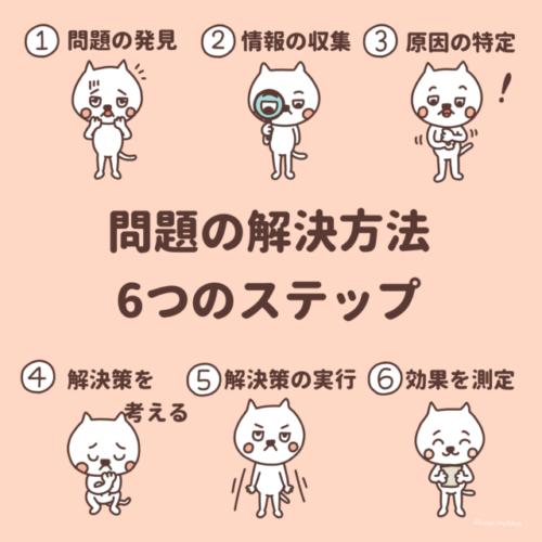 問題の解決方法 6つのステップ